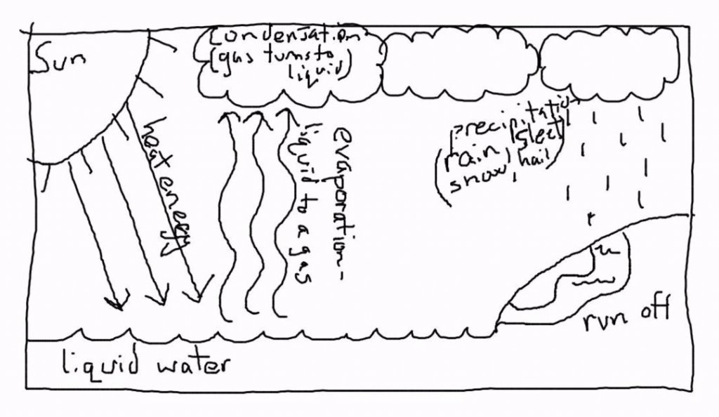 water-cycle-drawing-by-kids